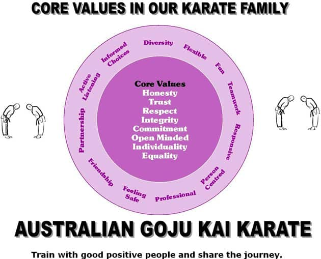AGKK – Australian GoJu Kai Karate - AGKK Core Values