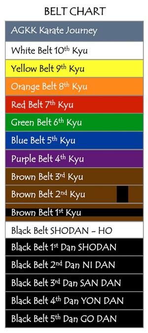 Belt Chart