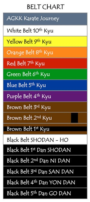 AGKK – Australian GoJu Kai Karate - Belt Chart